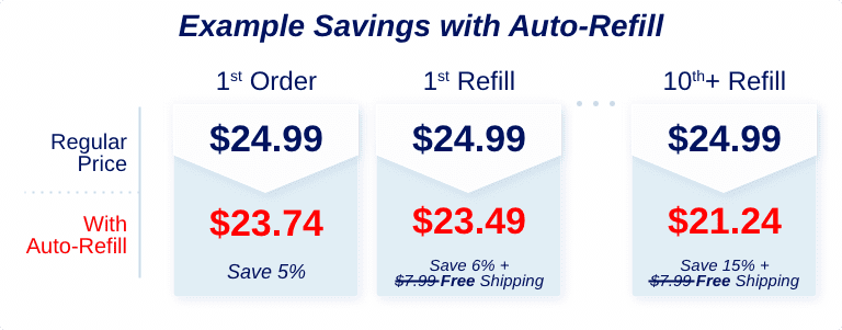t-Auto-Refill Example Savings.png